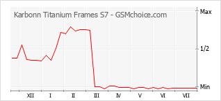 Traçar mudanças de populariedade do telemóvel Karbonn Titanium Frames S7