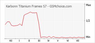 Диаграмма изменений популярности телефона Karbonn Titanium Frames S7