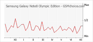 Diagramm der Poplularitätveränderungen von Samsung Galaxy Note8 Olympic Edition
