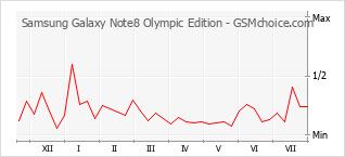 Gráfico de los cambios de popularidad Samsung Galaxy Note8 Olympic Edition