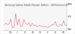 Grafico di modifiche della popolarità del telefono cellulare Samsung Galaxy Note8 Olympic Edition
