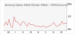 Populariteit van de telefoon: diagram Samsung Galaxy Note8 Olympic Edition