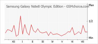 Traçar mudanças de populariedade do telemóvel Samsung Galaxy Note8 Olympic Edition