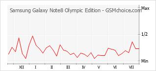 手机声望改变图表 Samsung Galaxy Note8 Olympic Edition