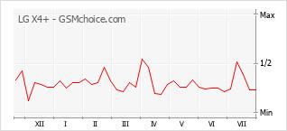 Popularity chart of LG X4+