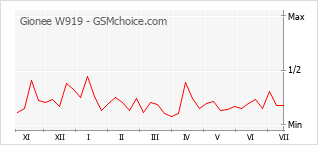 Le graphique de popularité de Gionee W919
