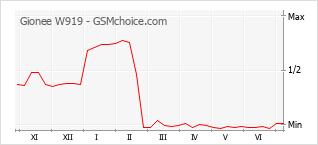 Grafico di modifiche della popolarità del telefono cellulare Gionee W919
