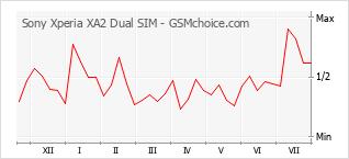 Popularity chart of Sony Xperia XA2 Dual SIM