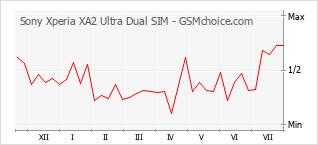 Popularity chart of Sony Xperia XA2 Ultra Dual SIM