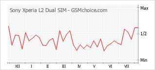 Le graphique de popularité de Sony Xperia L2 Dual SIM
