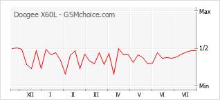 Le graphique de popularité de Doogee X60L