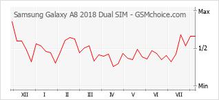 手机声望改变图表 Samsung Galaxy A8 2018 Dual SIM