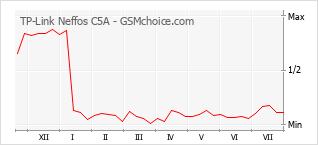 Gráfico de los cambios de popularidad TP-Link Neffos C5A