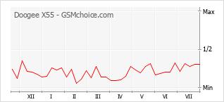 Le graphique de popularité de Doogee X55