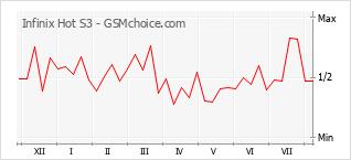 Popularity chart of Infinix Hot S3