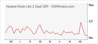 Diagramm der Poplularitätveränderungen von Huawei Nova Lite 2 Dual SIM