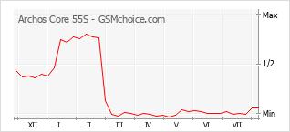 Grafico di modifiche della popolarità del telefono cellulare Archos Core 55S