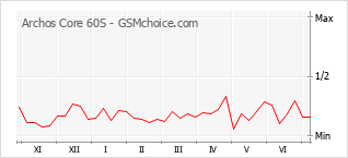 Grafico di modifiche della popolarità del telefono cellulare Archos Core 60S