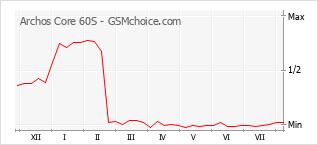 Диаграмма изменений популярности телефона Archos Core 60S