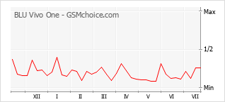 Popularity chart of BLU Vivo One