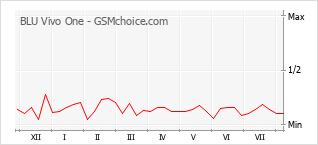 Grafico di modifiche della popolarità del telefono cellulare BLU Vivo One
