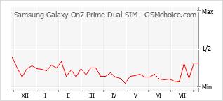 Diagramm der Poplularitätveränderungen von Samsung Galaxy On7 Prime Dual SIM