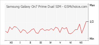Popularity chart of Samsung Galaxy On7 Prime Dual SIM