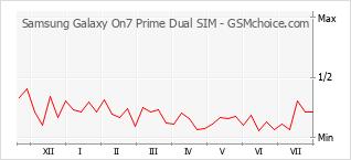 Gráfico de los cambios de popularidad Samsung Galaxy On7 Prime Dual SIM