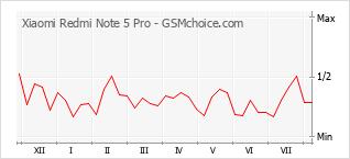 Diagramm der Poplularitätveränderungen von Xiaomi Redmi Note 5 Pro