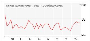 Grafico di modifiche della popolarità del telefono cellulare Xiaomi Redmi Note 5 Pro