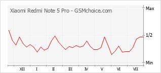 Диаграмма изменений популярности телефона Xiaomi Redmi Note 5 Pro