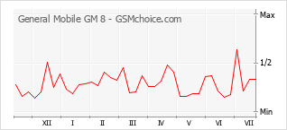Popularity chart of General Mobile GM 8