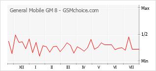 Gráfico de los cambios de popularidad General Mobile GM 8