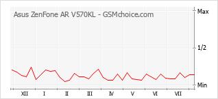 Popularity chart of Asus ZenFone AR V570KL