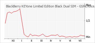 手机声望改变图表 BlackBerry KEYone Limited Edition Black Dual SIM