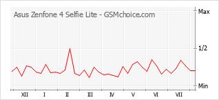 Gráfico de los cambios de popularidad Asus Zenfone 4 Selfie Lite