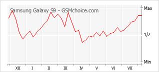 Le graphique de popularité de Samsung Galaxy S9