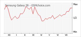 Диаграмма изменений популярности телефона Samsung Galaxy S9