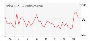 Grafico di modifiche della popolarità del telefono cellulare Nokia E62
