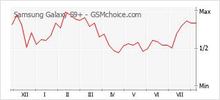 Диаграмма изменений популярности телефона Samsung Galaxy S9+