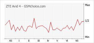 Gráfico de los cambios de popularidad ZTE Avid 4