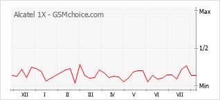 Diagramm der Poplularitätveränderungen von Alcatel 1X
