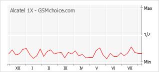 Диаграмма изменений популярности телефона Alcatel 1X