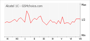 Popularity chart of Alcatel 1C