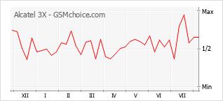 Diagramm der Poplularitätveränderungen von Alcatel 3X