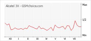 Popularity chart of Alcatel 3X