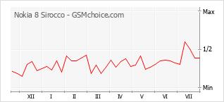 Диаграмма изменений популярности телефона Nokia 8 Sirocco