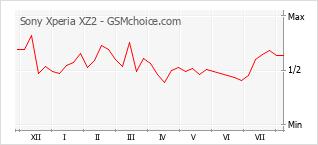 Diagramm der Poplularitätveränderungen von Sony Xperia XZ2