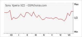 Gráfico de los cambios de popularidad Sony Xperia XZ2