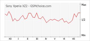 Le graphique de popularité de Sony Xperia XZ2